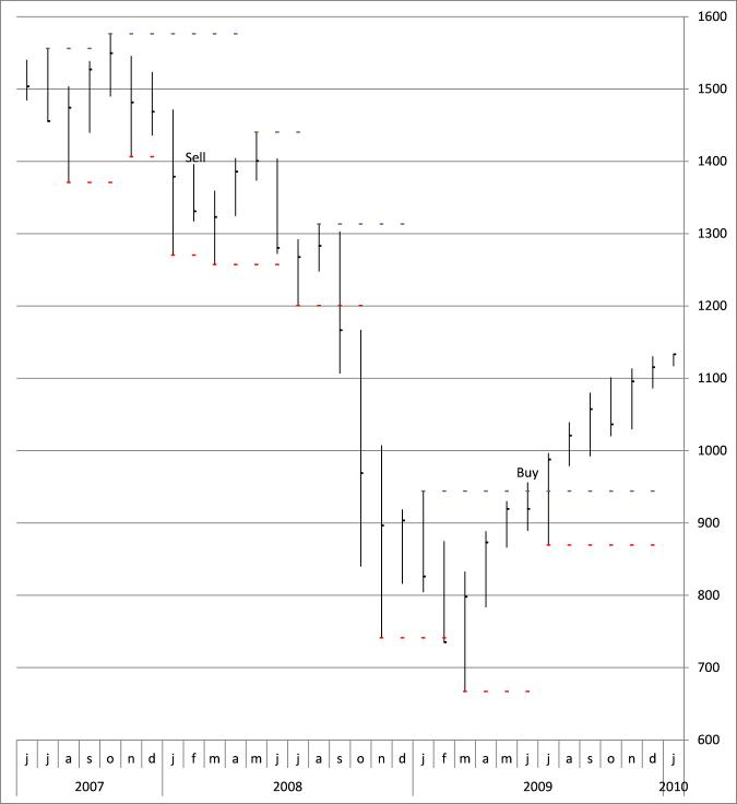 stock chart - pivots14