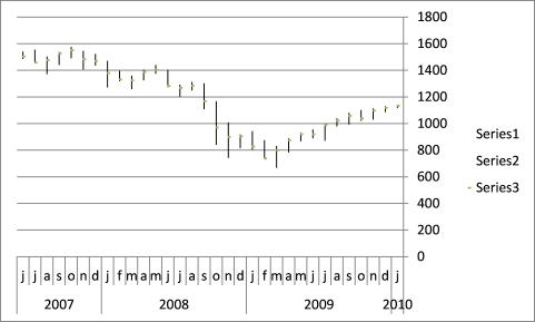 stock chart - pivots2