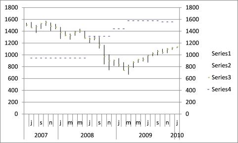 stock chart - pivots6