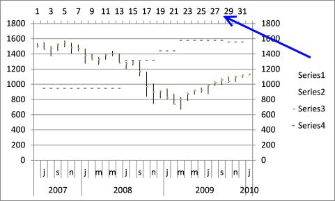 stock chart - pivots7