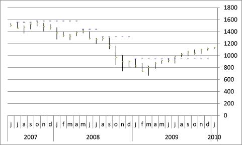stock chart - pivots8