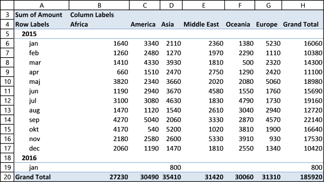 pivot table2