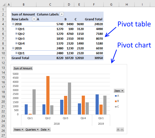 discover pivot tables excel s most powerful feature and also least