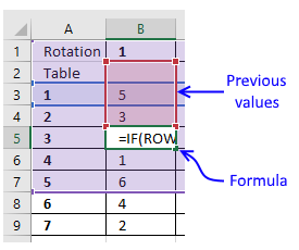 Rotating unique groups with no repeat