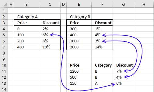 Use VLOOKUP to calculate discounts, commissions, tariffs