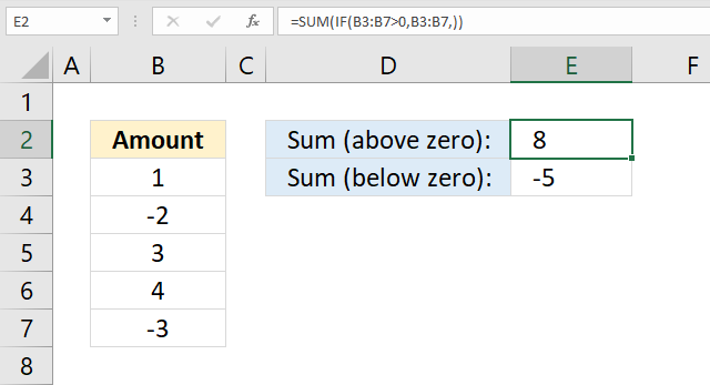 SUM function above below zero