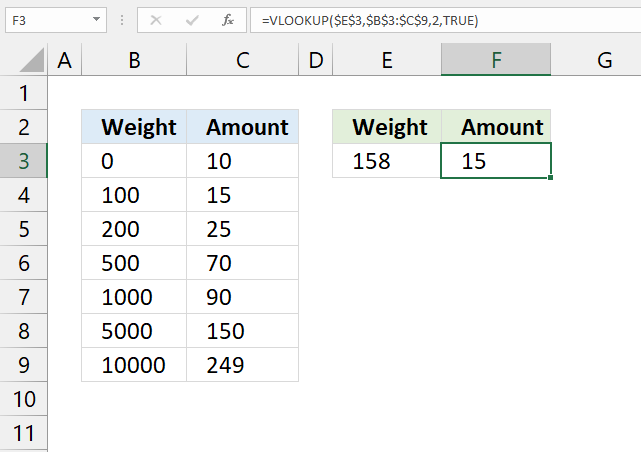 VLOOKUP function approximate match 3
