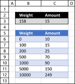 Everything you need to know about the VLOOKUP function