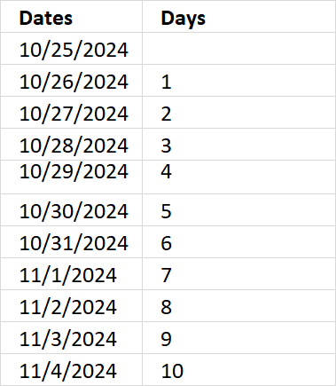 Excel Date function add days1