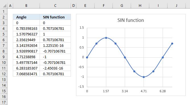 PLot a sine wave