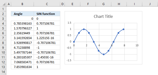 Plot a sine wave move chart 1