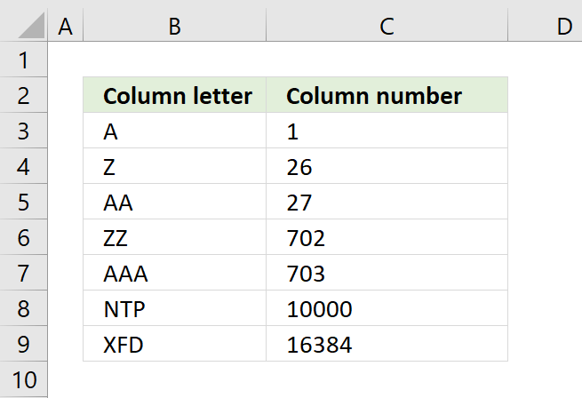Convert Number To Letter.Convert Column Number To Column Letter