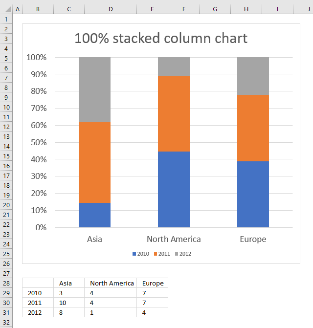 how to create a 100  stacked column chart