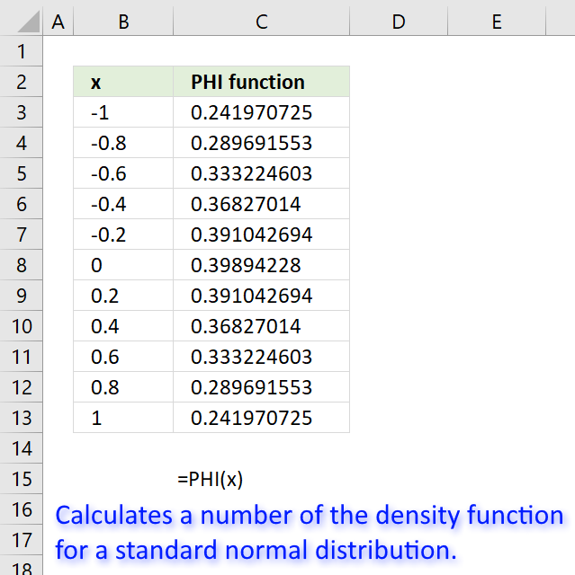How to use the PHI function
