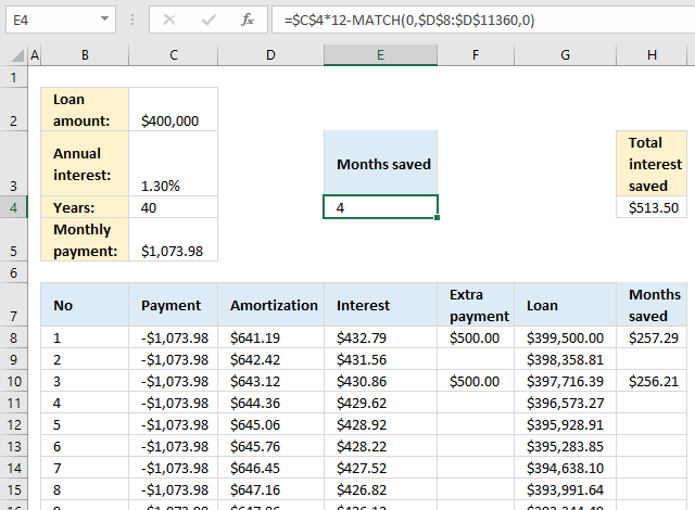 PMT function Loan calculator calculate saved months based on extra payments