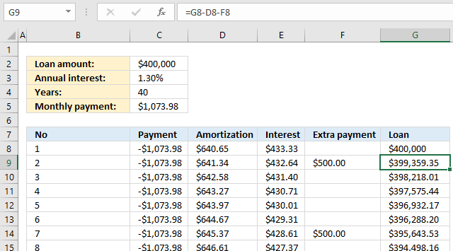 PMT function Loan calculator extra payment 1