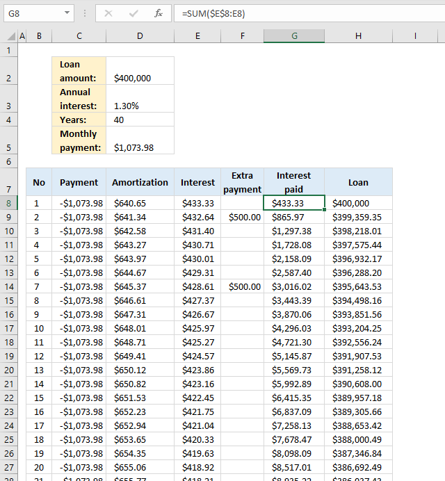PMT function Loan calculator running total interest paid