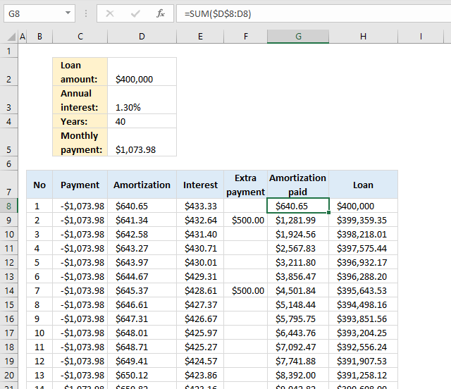 PMT function Loan calculator running total principal paid