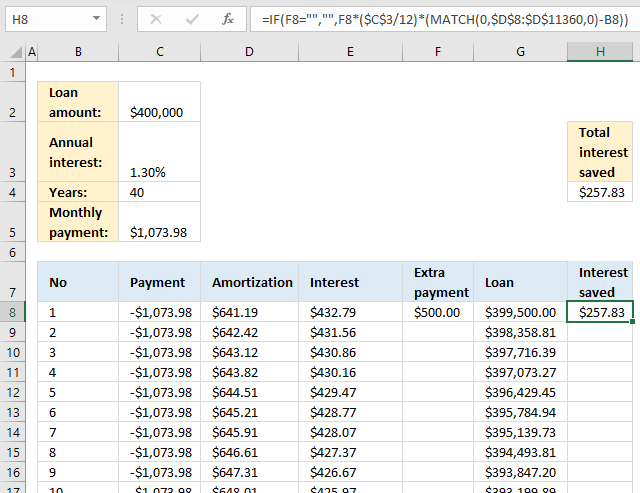 PMT function Loan calculator saved interest if extra payment 2