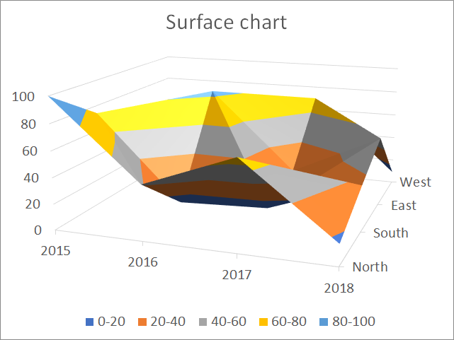 how to create a surface chart