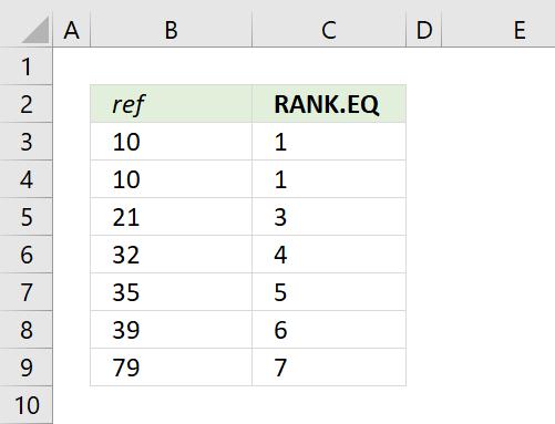 Cómo utilizar la función RANK EQ