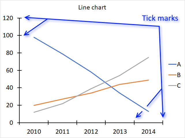 How to customize chart tick marks