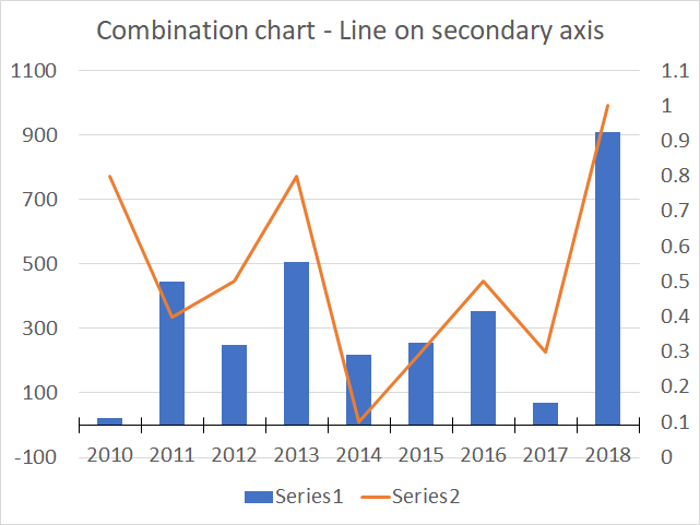 How to create a combined chart – Column and Line on secondary axis