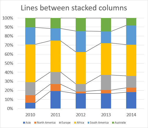 How to add lines between stacked columns/bars [Excel charts]