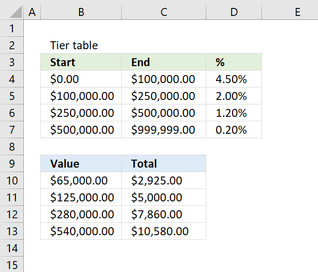 How to do tiered calculations in one formula