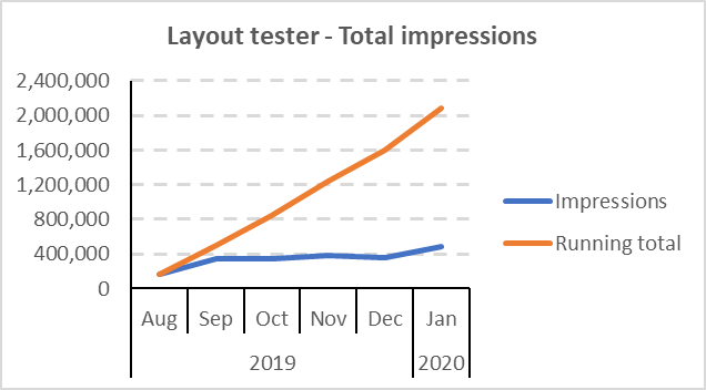 Layout tester impressions 1