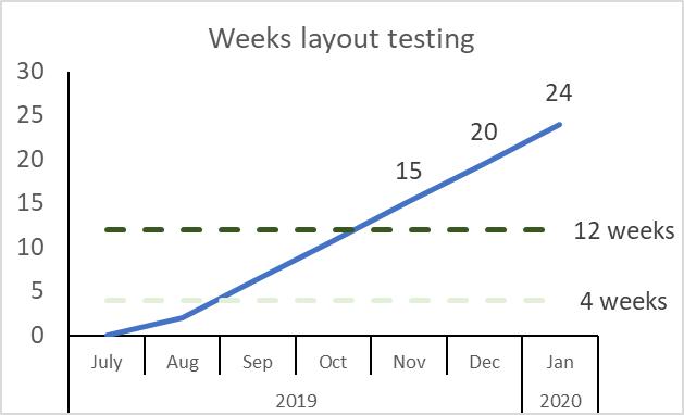 layout tester weeks 2