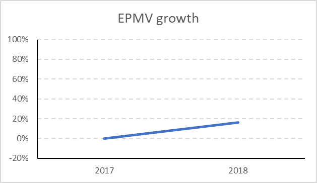 review layout tester EPMV growth year to year
